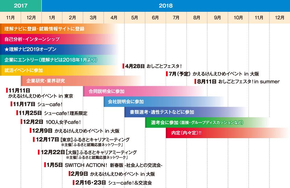 愛媛の就活スケジュール2017