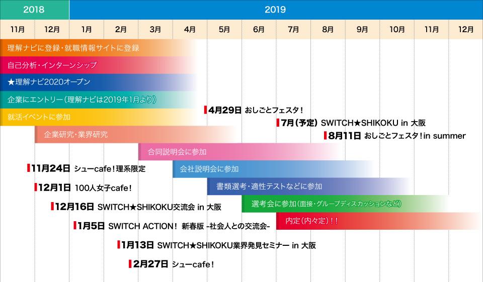 愛媛の就活スケジュール2020